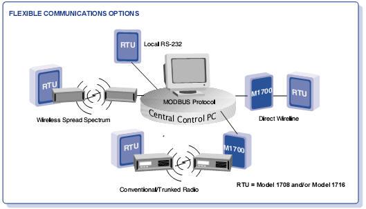 m18 18 1 wisco international (zetron model 1700 1708 1716) Zetron Hooks into a Motorola Base Radio at reclaimingppi.co